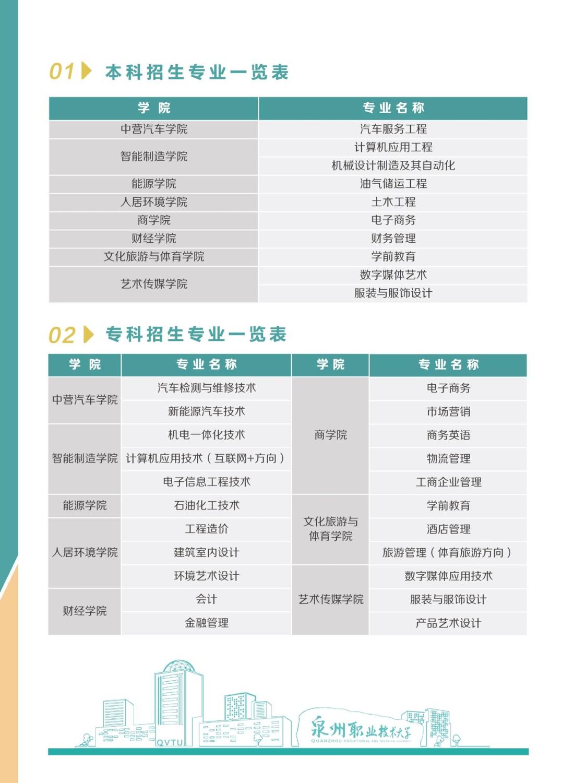 厦门华夏职业技术学_泉州职业技术大学2020年招生简章