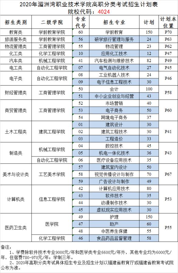 厦门华夏职业技术学_2020年湄洲湾职业技术学院高职分类考试招生计划表